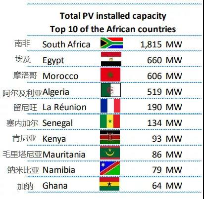 photovoltaic power generation market